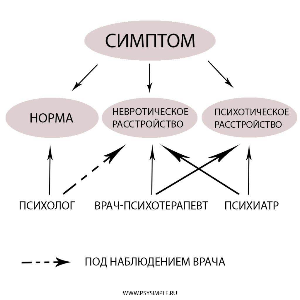 классификация симптомов с точки зрения психических расстройств